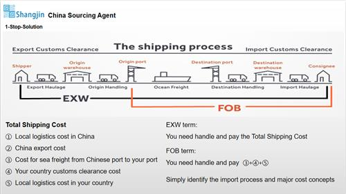Export from China-Shipping way