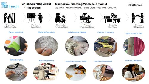 Garment Wholesale Market - Buy Customized Clothes From China Factory - Sourcing Company OEM Product Service