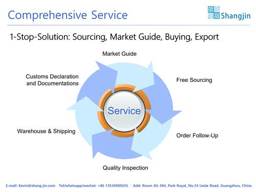 China sourcing agent - Comprehensive service one stop solution