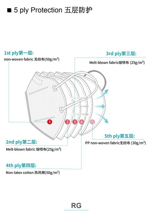 5 ply protective kn95 respirators face mask - non-medical PPE products wholesale price resell online shops